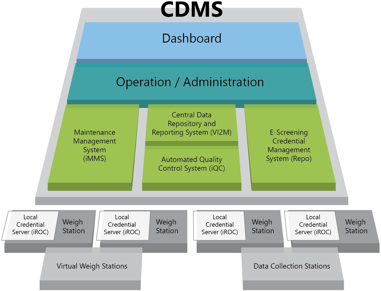 Central Data Management System (CDMS)