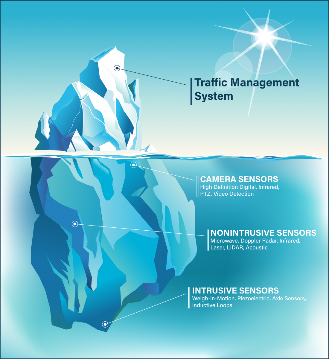 Traffic Sensors are the Foundation of the Traffic Management System