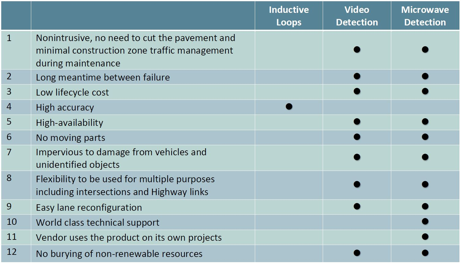 Comparison of different traffic sensor technologies