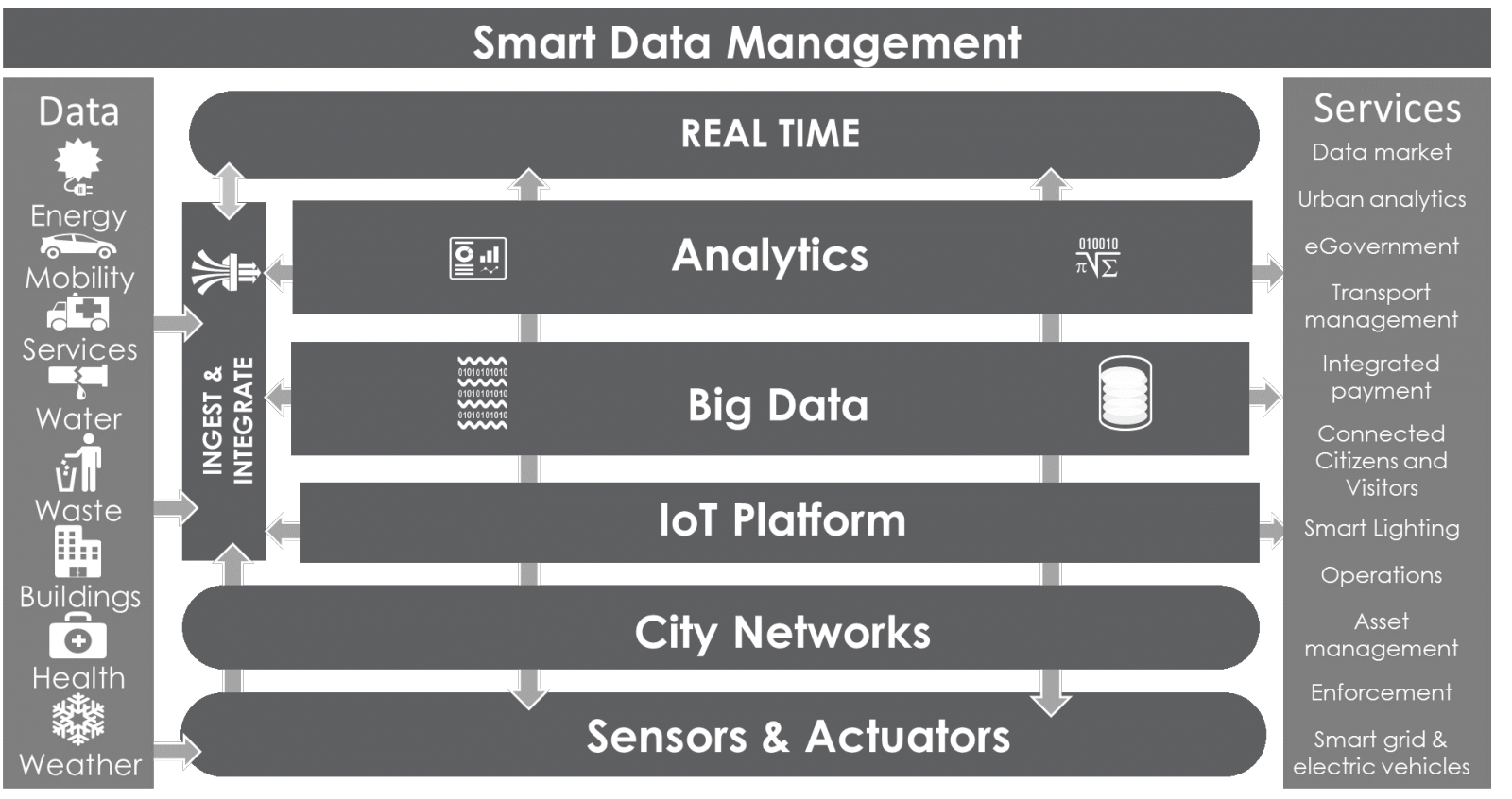 Smart Data Management for Smart Cities