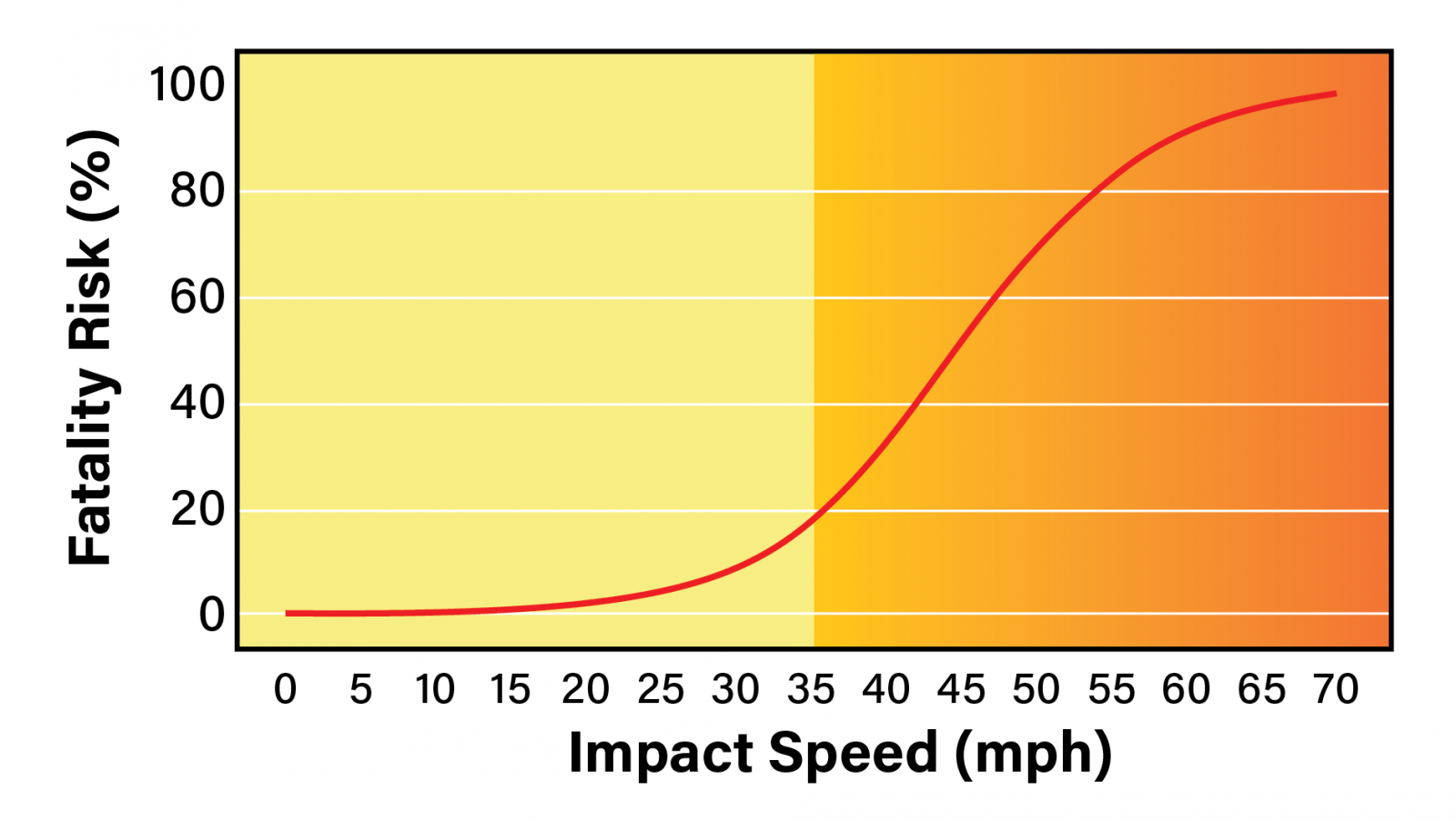 Pedestrian Accident Fatality Rate vs Speed